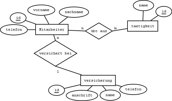 Nett Er Diagrammvorlage Zeitgenössisch - Beispielzusammenfassung ...
