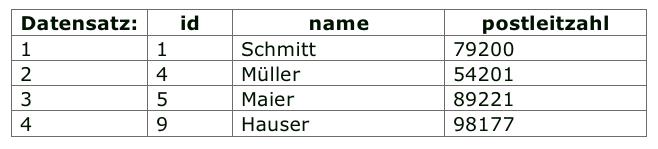 MySQL-Tabelle anlegen mit CREATE TABLE | informatikZentrale