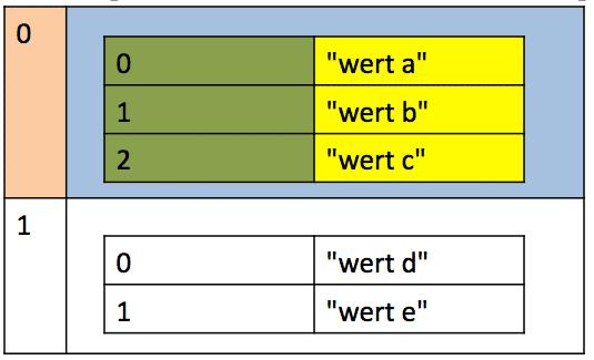 php array ausgeben