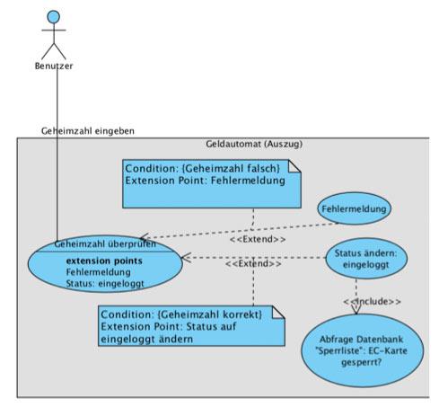 Use case diagrammen auch die übersichtlichkeit eine wichtige rolle